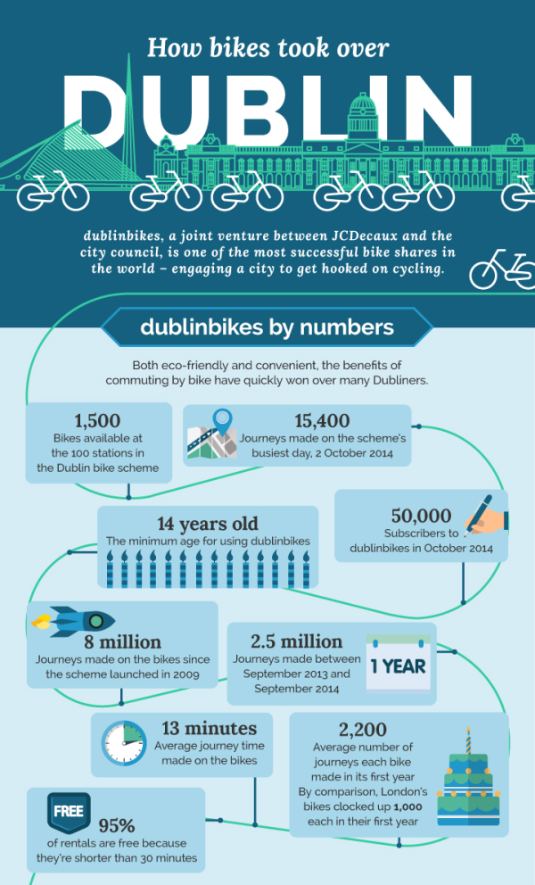 How-Bikes-Took-Over-Dublin-top